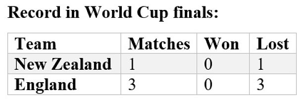 England and New Zealand in World Cups finals. (Stats: Umrang Pabari)