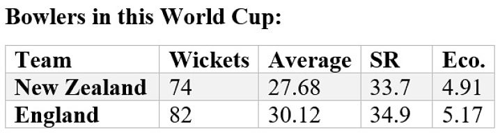 How New Zealand and England bowlers have fared during the World Cup in England and Wales. (Stats: Umang Pabari)
