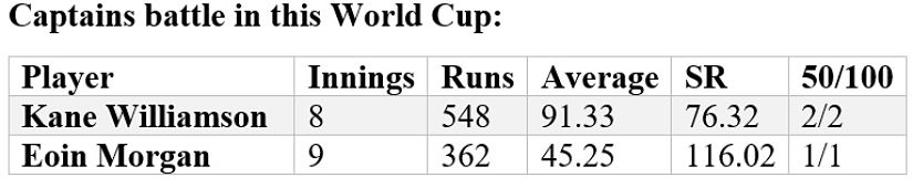 Both Kane Williamson and Eoin Morgan have been instrumental with the bat. Will that continue in the final? (Stats: Umang Pabari)