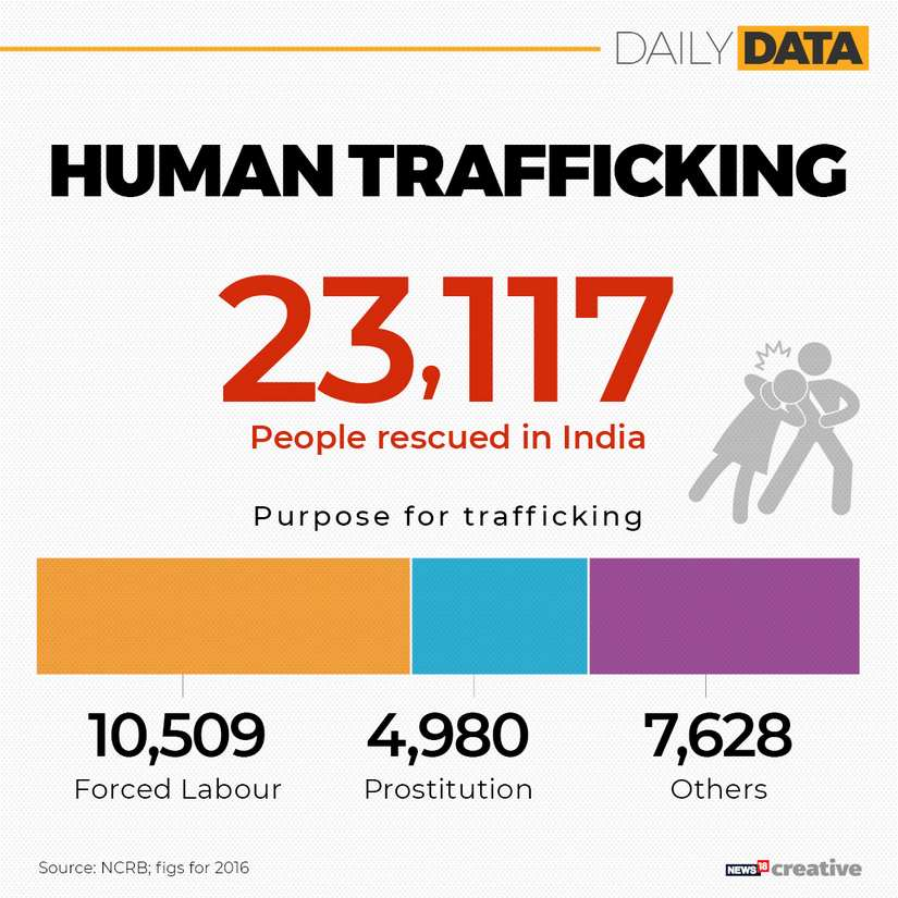 World Against Trafficking in persons 2019 Background significance and theme of campaign to counter global crime
