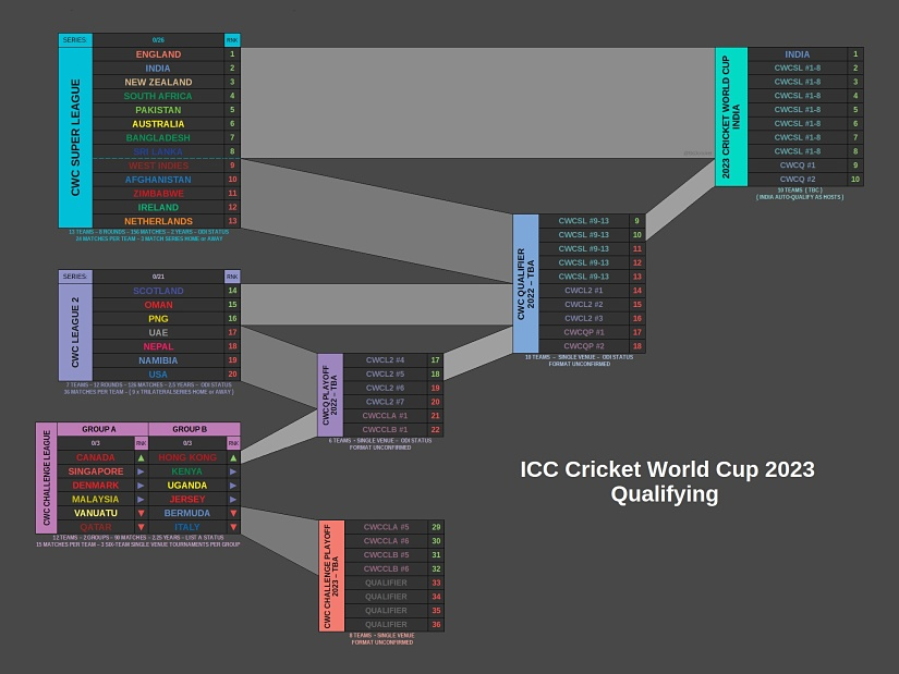 The qualfying process for the 2023 Cricket World Cup. Bertus de Jong