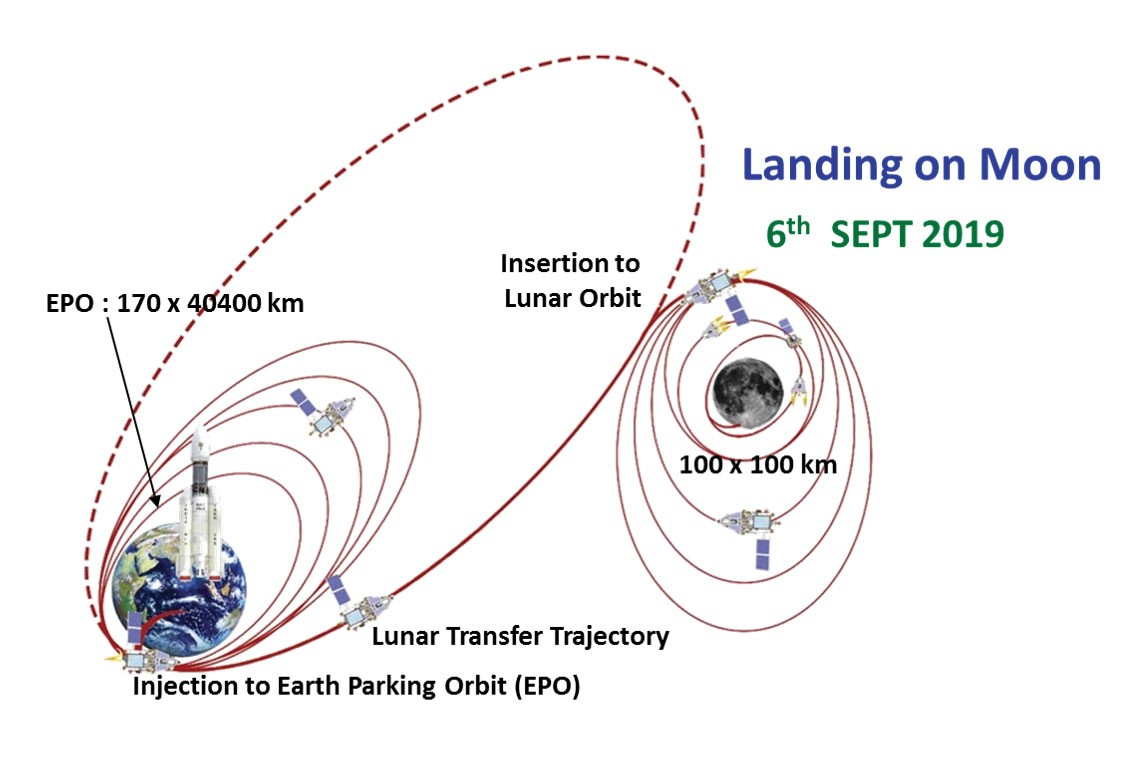 Chandrayaan 2 nails third of five orbitlowering manoeuvres before entering moons orbit