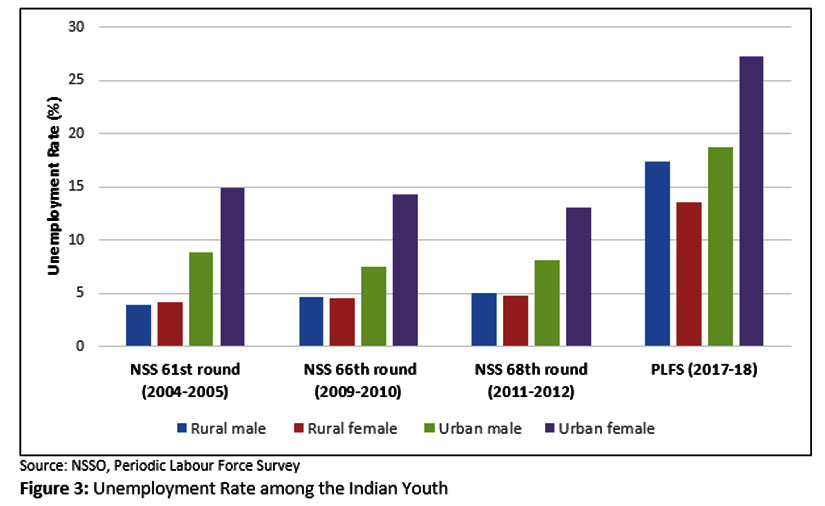 Indian economy struggles to expand with rising unemployment rates stagnant wages poor female participation in labour force