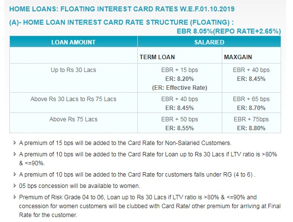 SBI announces linking of new floating rate housing loan scheme to repo rate to be effective from 1 October