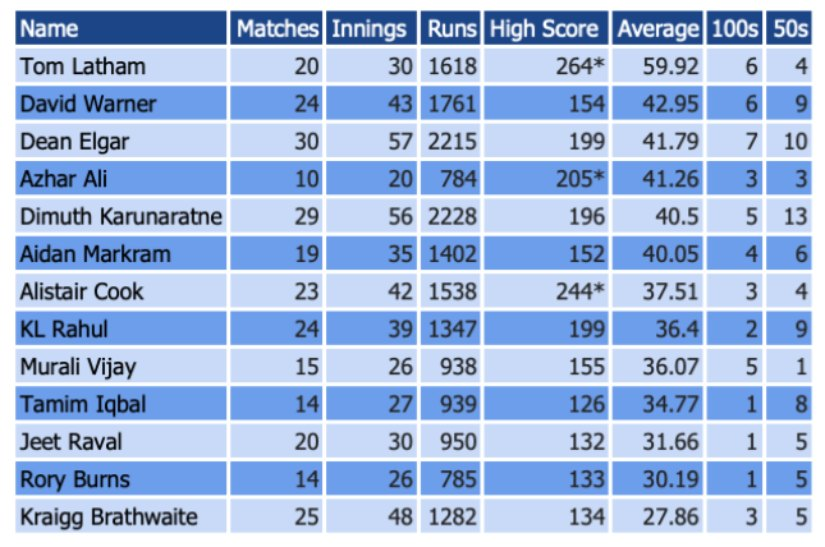 Top Test openers' performance in the past three years (min 20 innings)