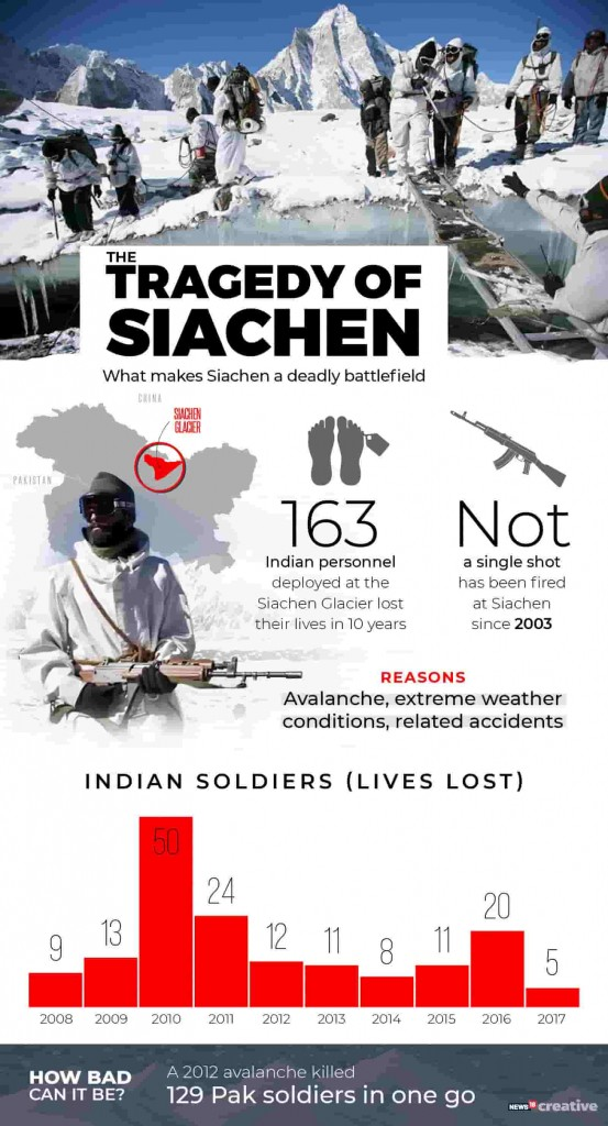 Guarding Siachen has exposed Indian soldiers to deadly avalanches in the Himalayas Why its futile to militarise worlds highest battlefield