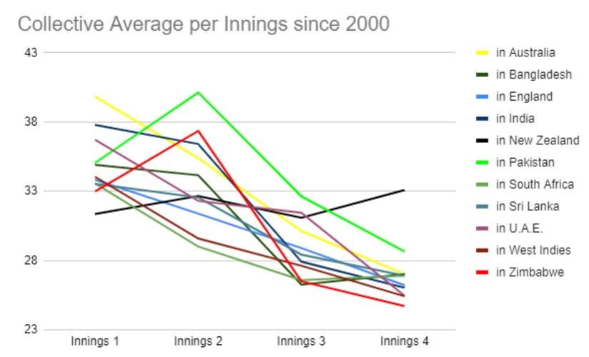 Average per innings