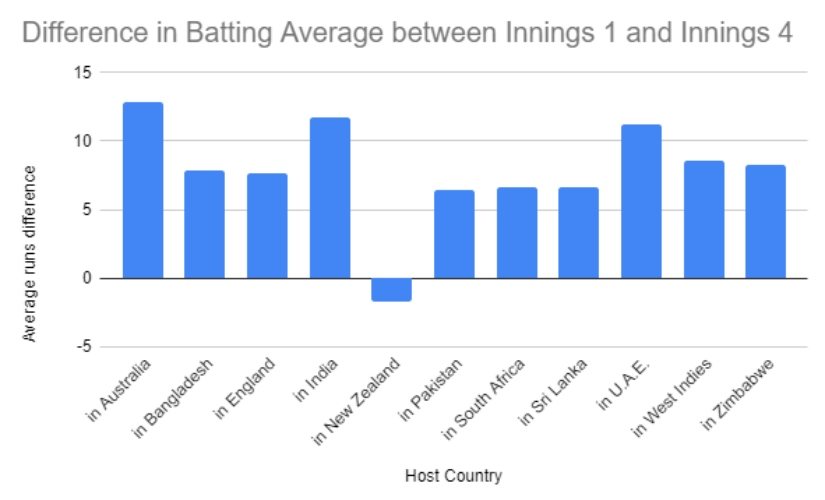 Difference in batting avg between 1st and the 4th innings countrywise.