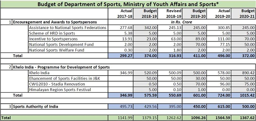 Why Indias athletes and sports federations should not be worried that budgets have been reduced in an Olympic year