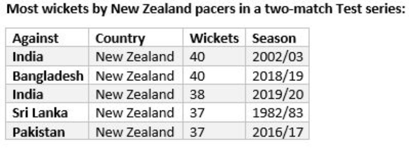 NZ pacers