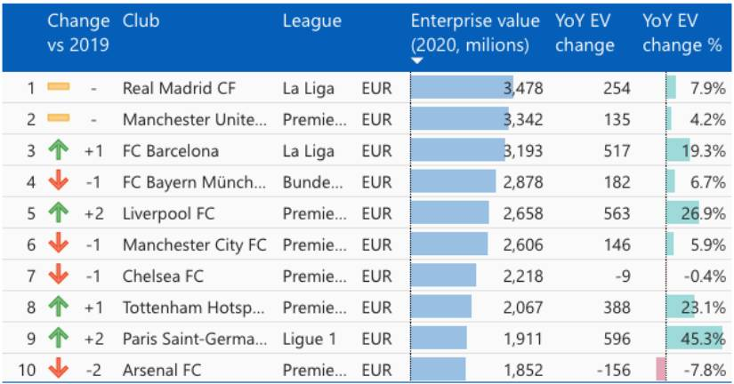 Real Madrid Manchester United continue to be the most valuable European clubs KPMG study