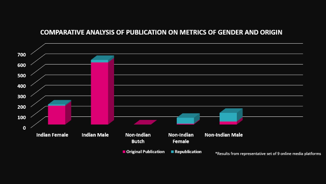 Gender representation in the media New study shows disparity in opinion pieces about sociolegal tech policy
