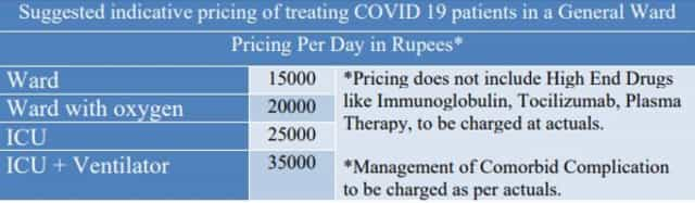 COVID19 treatment From affordable public hospitals to expensive private care what it costs to treat a patient in India