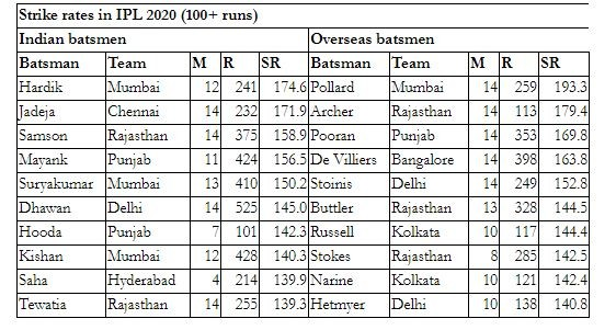 Strike Rate table 640