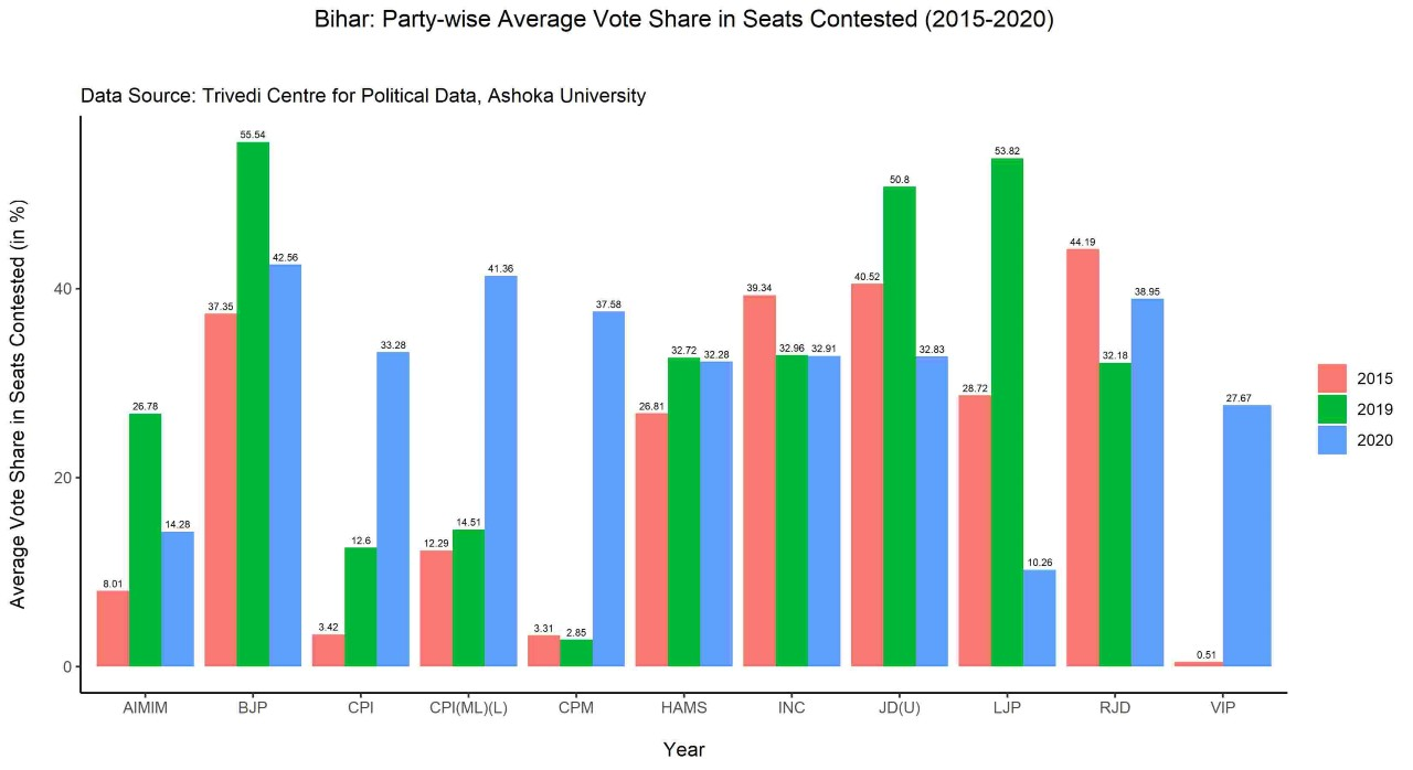 Bihar poll result analysis Vote share dips for most but BJPs margins rise fewer women MLAs win despite high female turnout