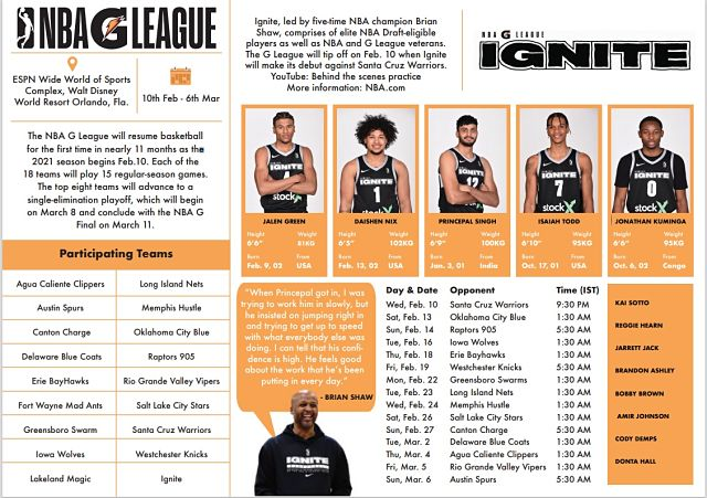 Firstpost Explains What is NBA G League why Princepal Singhs stint with Ignite is different than Indians before him and more