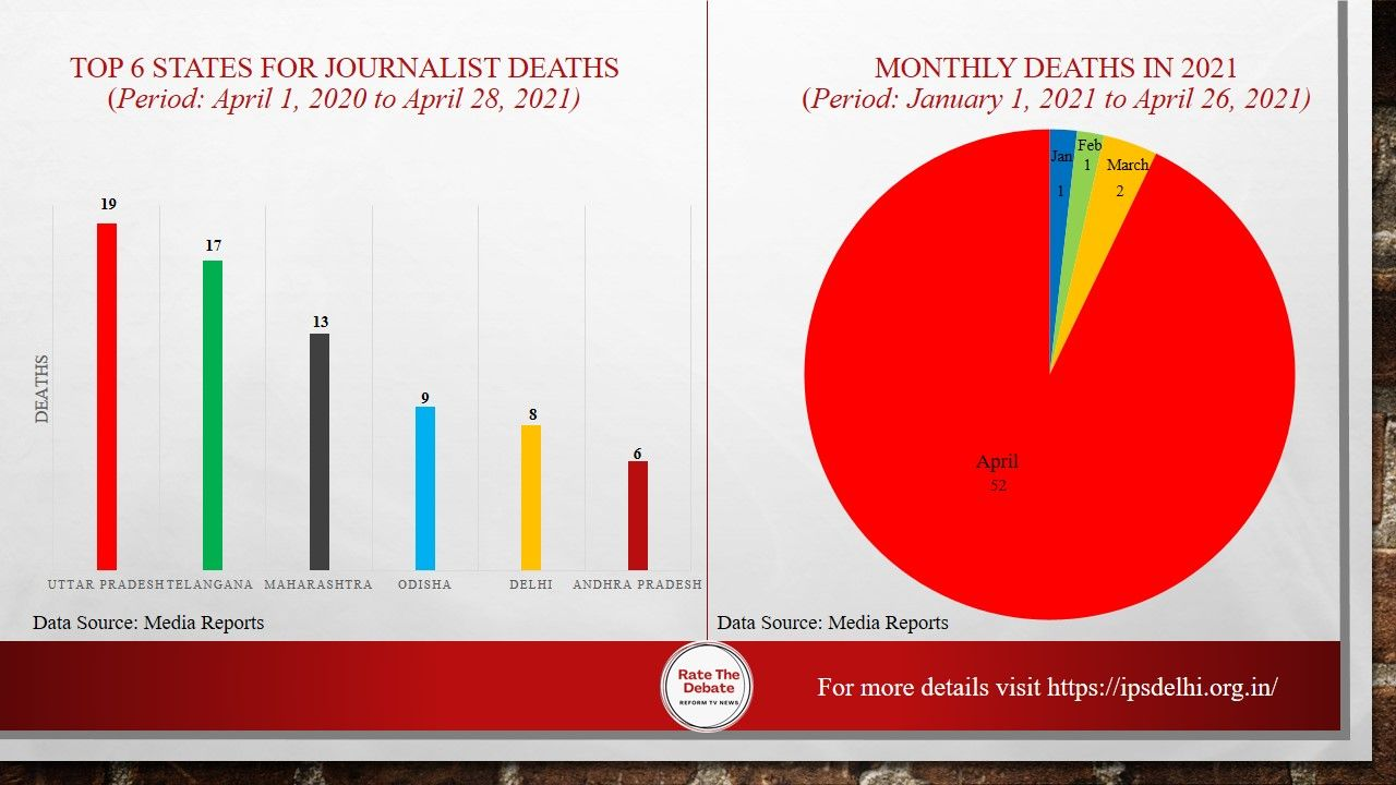 52 journalists died in India due to COVID19 in last 28 days 101 in last one year finds study