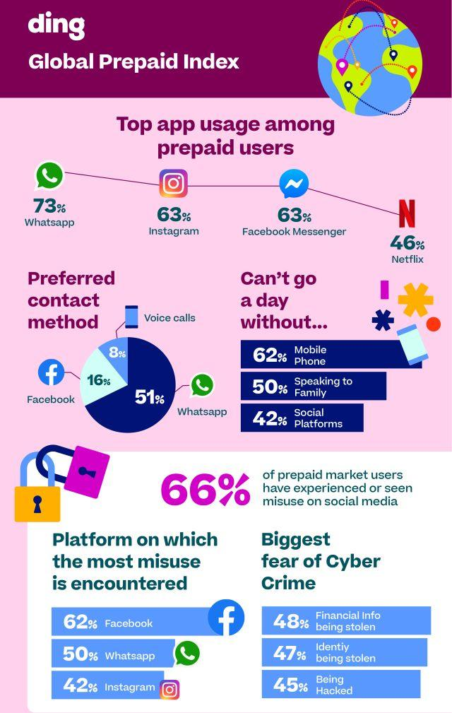 Key findings of the Global Prepaid Index, released by Ding