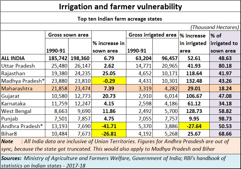 Maharashtra farmers agitation State worst performer in irrigation policymakers deserve to be put on trial