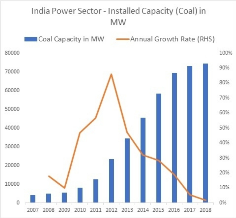 Marrying climate change and financial sustainability The curious and troubling case of coal in India  I