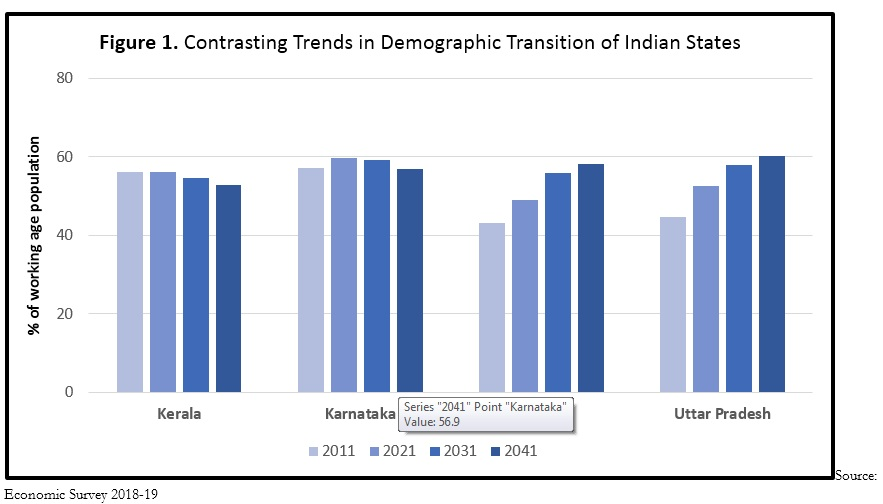 Demographic danger Indias population is not just exploding its happening in a way that threatens the nations productivity