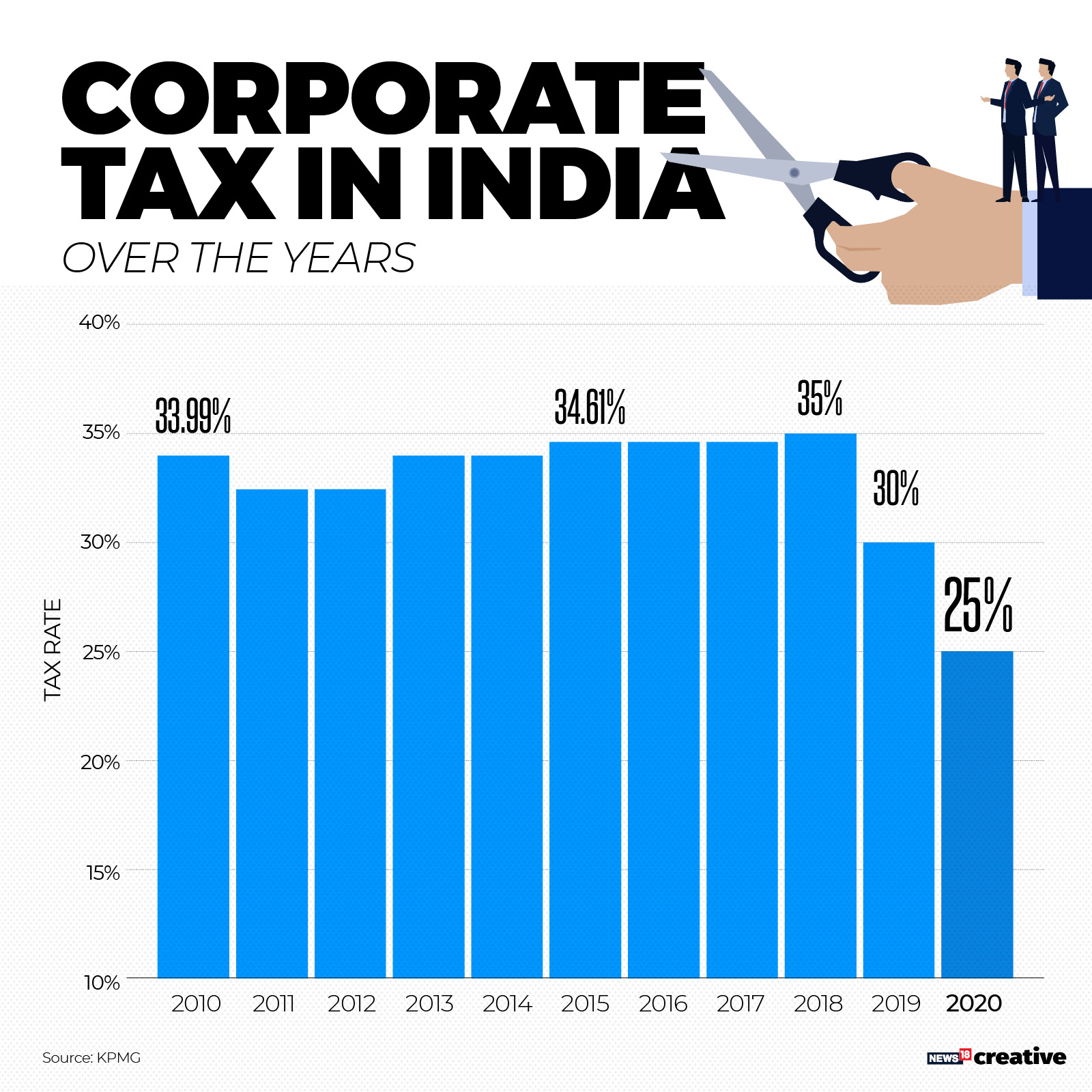 Industry stock market experts term Sitharamans corporate tax cut revolutionary say will make Indian firms globally competitive