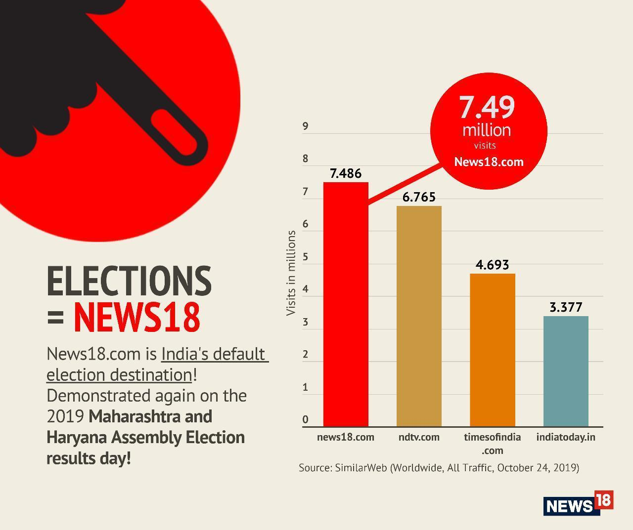 News18com leads coverage of 2019 Maharashtra Haryana Assembly election results day with 749 mn visits