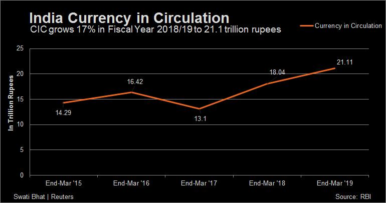 Digital economy Love of cash hinders govts objectives currency in circulation rises 17 to Rs 21 lakh cr postdemonetisation