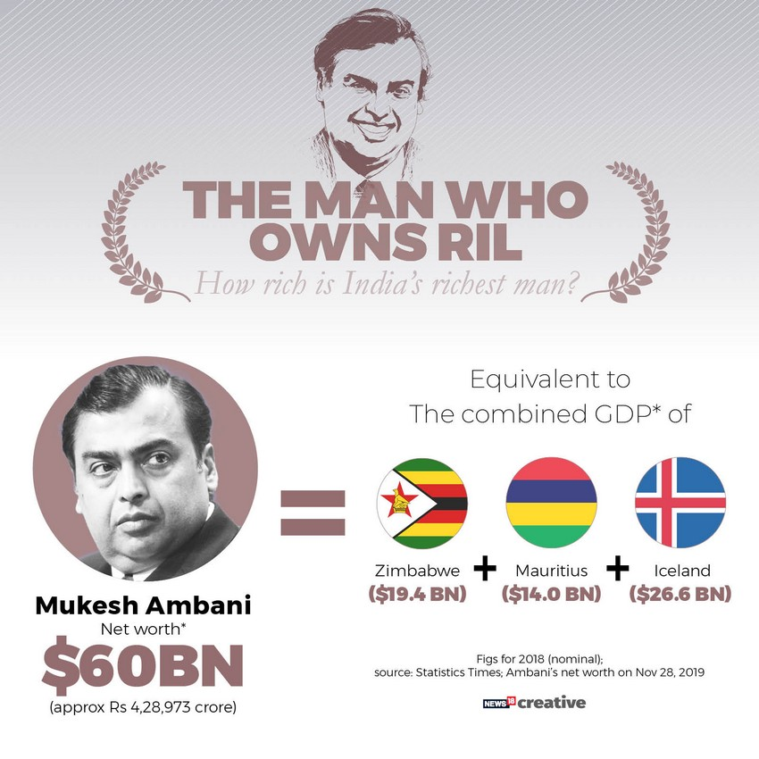 Mukesh Ambani becomes 9th richest in world with net worth of 606 bn after RILs mcap crosses Rs 10 lakh cr